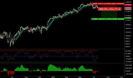 DAX: Short-entry DAX Index