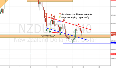 NZDUSD: NZDUSD BACK TO CHANNEL AGAIN!!!