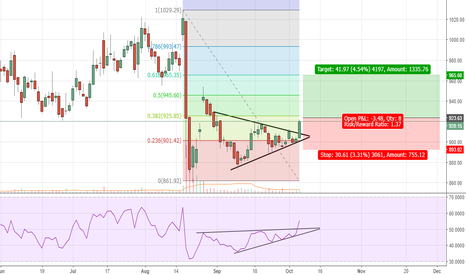 INFY: Infosys - Symmetric triangle break out