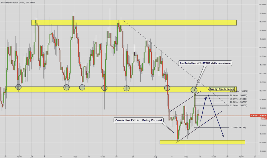 EURAUD: EUR/AUD Possible Trade Setup.
