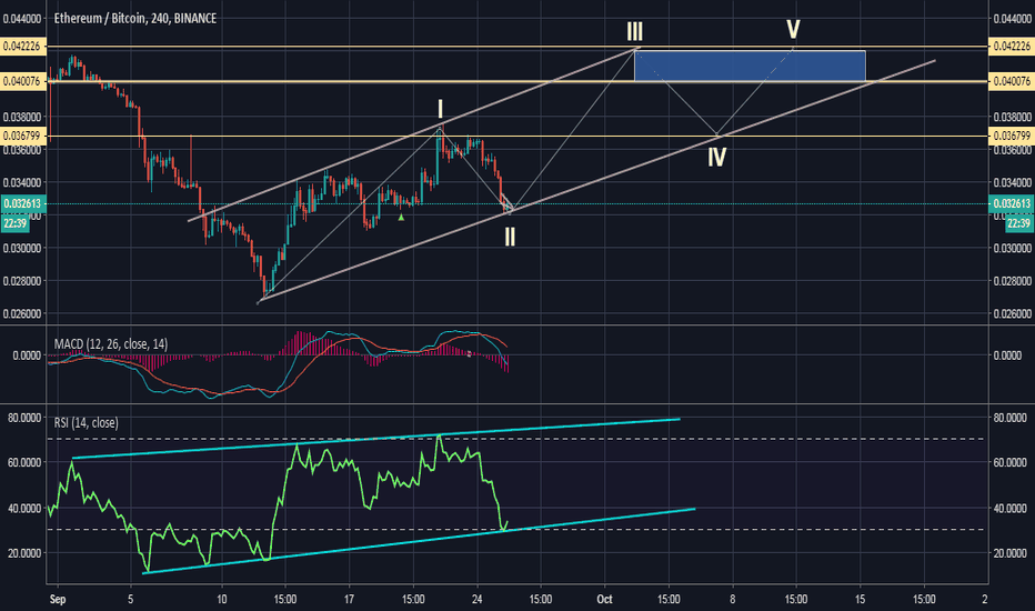 ETHBTC: 2 wave ETH in the end