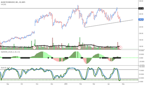 ALGN: $ALGN constructive for the lower trend line to hold