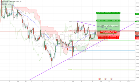 GBPCHF: GBPCHF LONG Trade Opportuniy