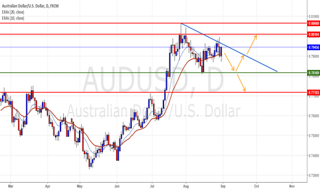 AUDUSD: Triangle in the daily timeframe