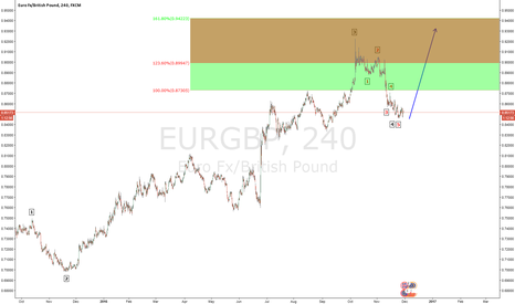 EURGBP: EUR/GBP ONE MORE LEG HIGHER