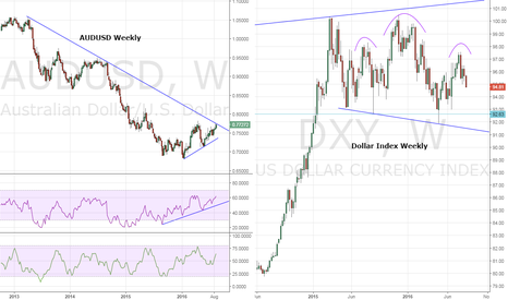 DXY: AUD/USD – Poised for LT trend reversal