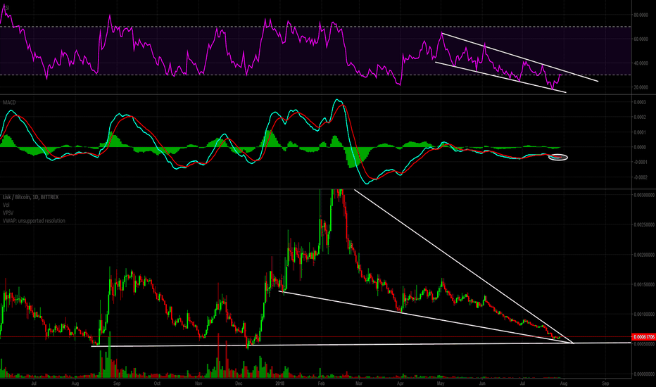 LSKBTC: Lisk - Downtrend reaching its end