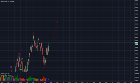 BTCUSD: We may have one more major Dip after my Target $8800