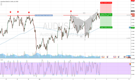 AUDUSD: Bearish shark M30