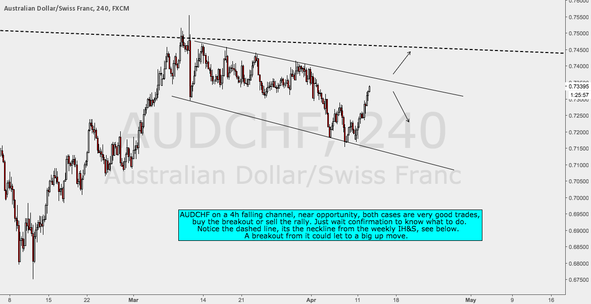 AUDCHF Channel