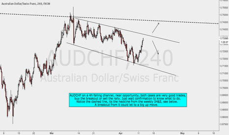 AUDCHF: AUDCHF Channel