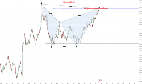 EURGBP: BEARISH BAT