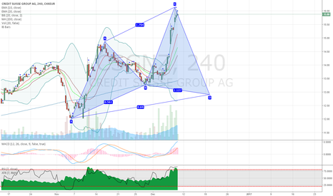 CSGN: CSGNZ Credit Suisse potential bullish cypher pattern on 4H chart