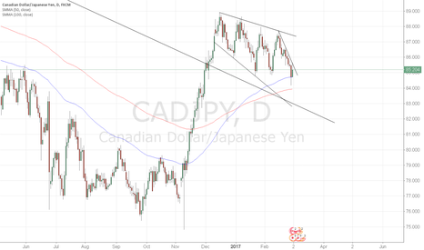 CADJPY: please comment