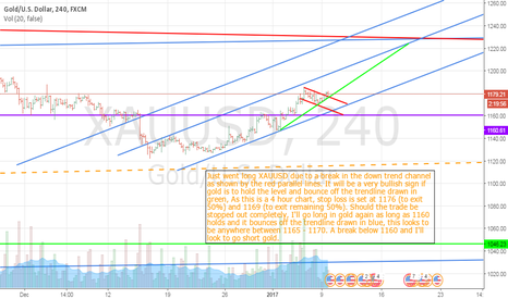XAUUSD: Trading Gold on the 4 hour Chart