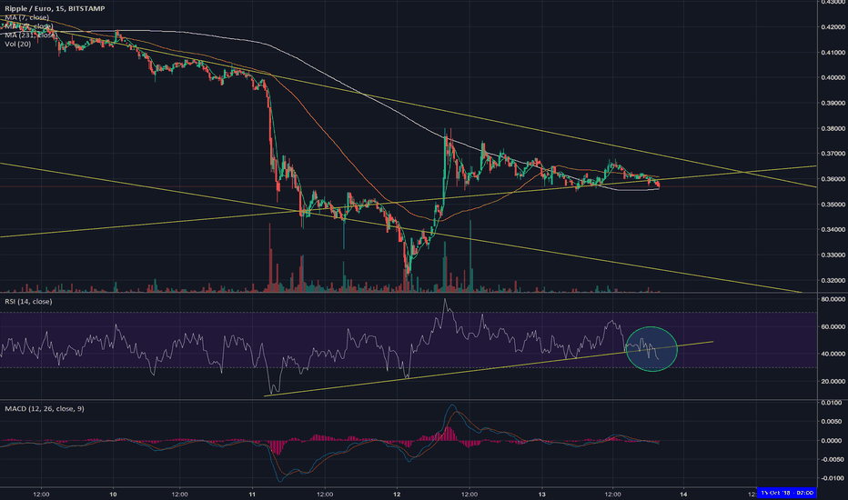 XRPEUR: XRP going dow from here