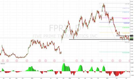 FPRX: LONG FPRX