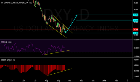 DXY: REVERSAL PATTERN OR DIVERGENCE    ( AT )