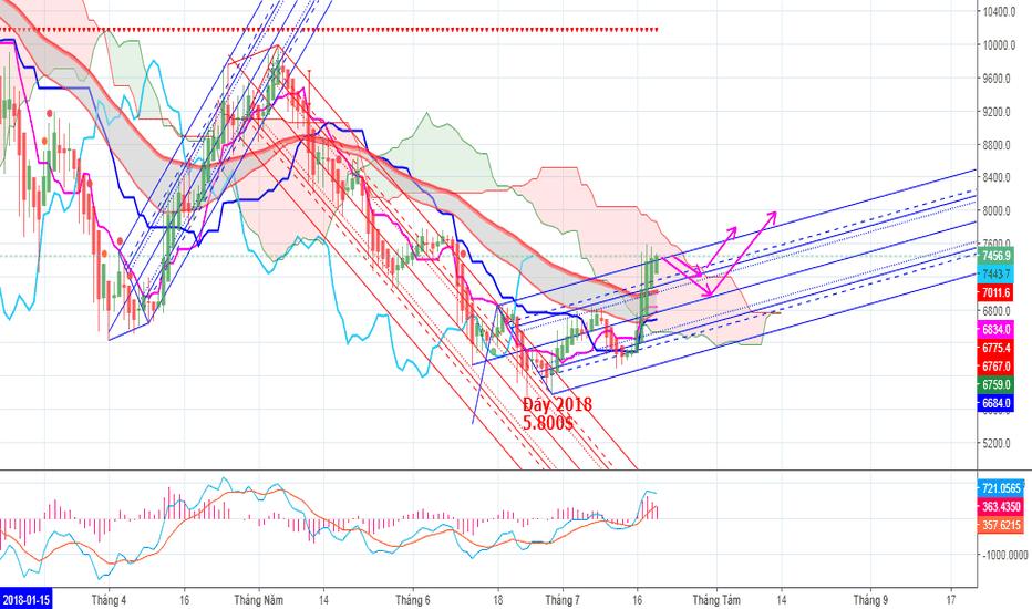 BTCUSD: BTC/USD xu hướng tăng đã bắt đầu