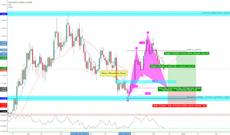 EURUSD: EUR/USD Daily Possible Bullish Cypher