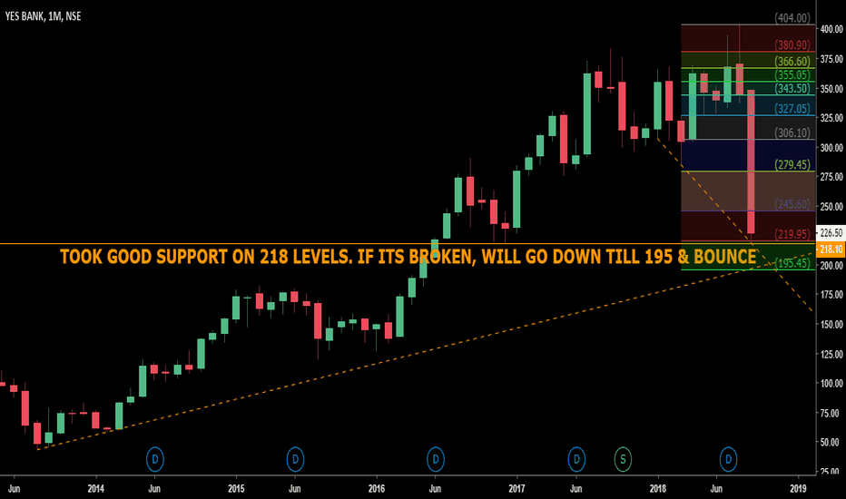 YESBANK: REACHED VITAL SUPPORT ZONE