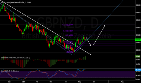 GBPNZD: Daily look