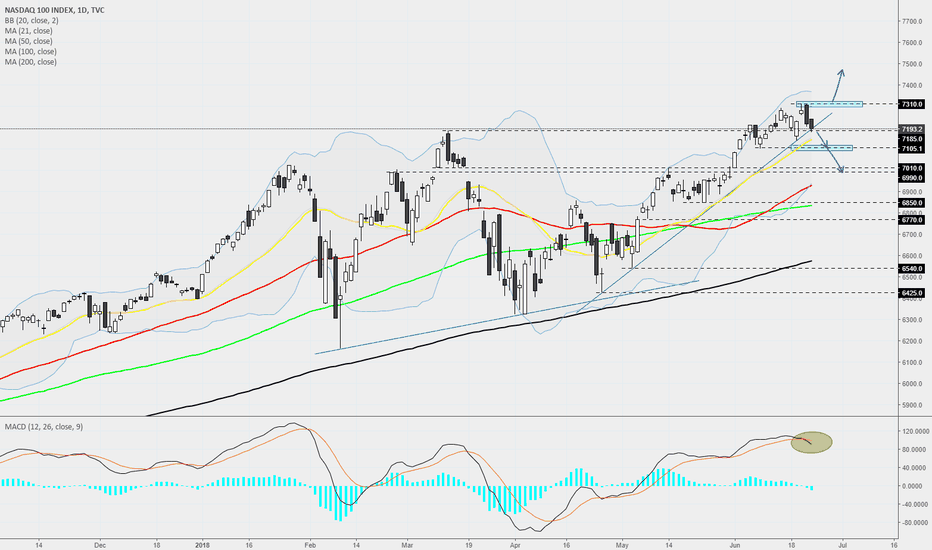 NDX: NASDAQ - Daily - Time for a bit of retracement?