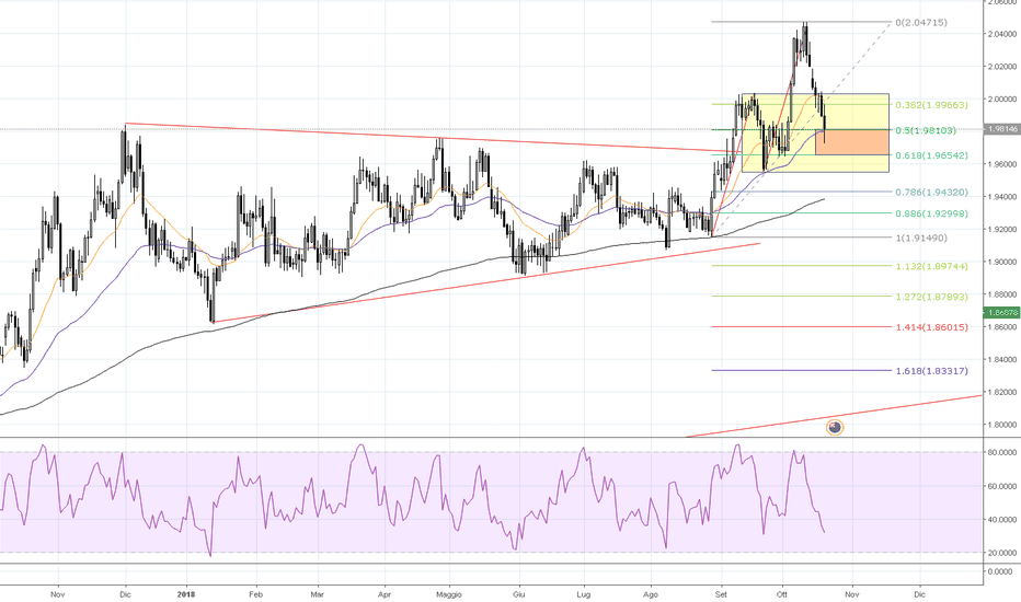 GBPNZD: GBPNZD trend continuation Long