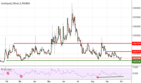 XCPBTC: Counterparty: bounce incoming!
