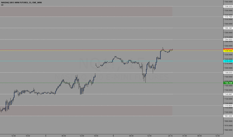 NQ1!: Trading levels for 06/07/2018