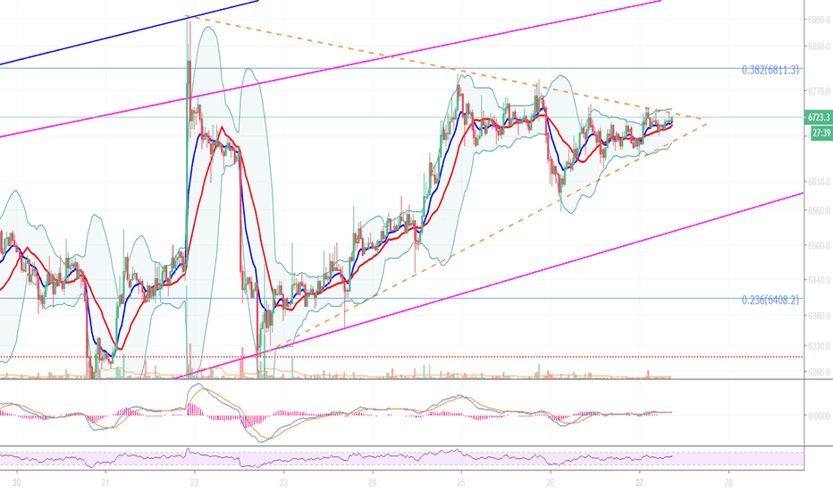 BTCUSD: Symmetrical ONE WEEK triangle about to end on BTC 30m