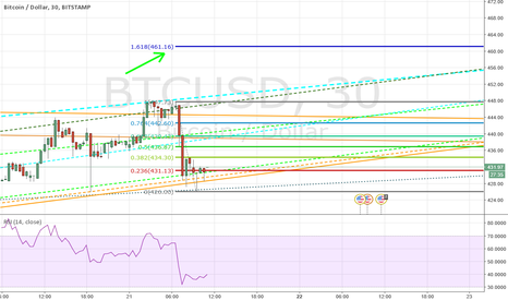 BTCUSD: Next run up if 426 is bottom.
