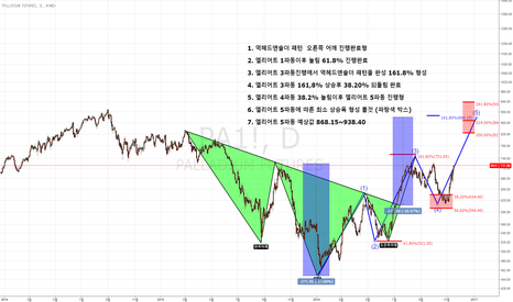 PA1!: PALLADIUM Elliott wave 5