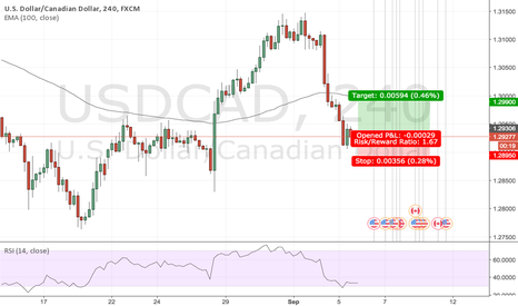 USDCAD: Took a quick buy