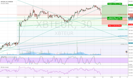 XBTEUR: long bitcoin