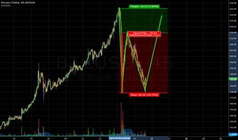 BTCUSD: Possible Double-Bottom signal (bull-signal)