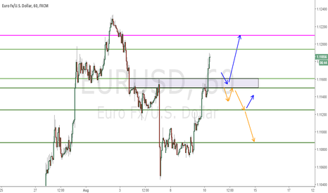 EURUSD: Looking at long for now