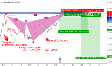 EURCAD: Bloody Fall of EURCAD is still in session!