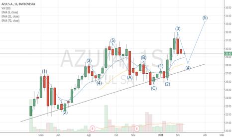 AZUL4: Azul Semanal em ondas de Impulsão