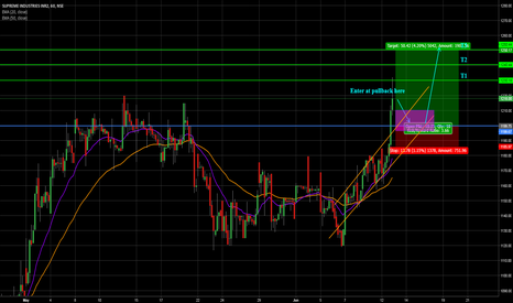 SUPREMEIND: Entering the Breakout at Pullback!