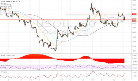 USOIL: USOIL Range Bound ahead of Iran Statement