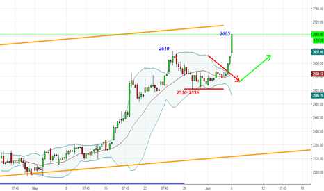 TCS: TCS - Boom from 2600 to 2670+ - In the TCS Train