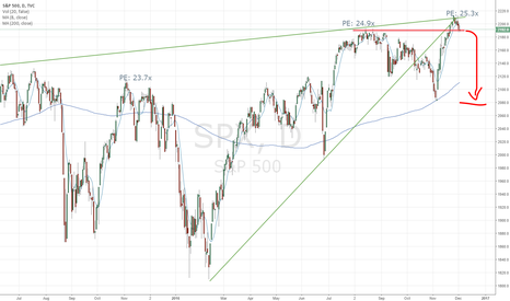 SPX: SPX - Falling out of Favor