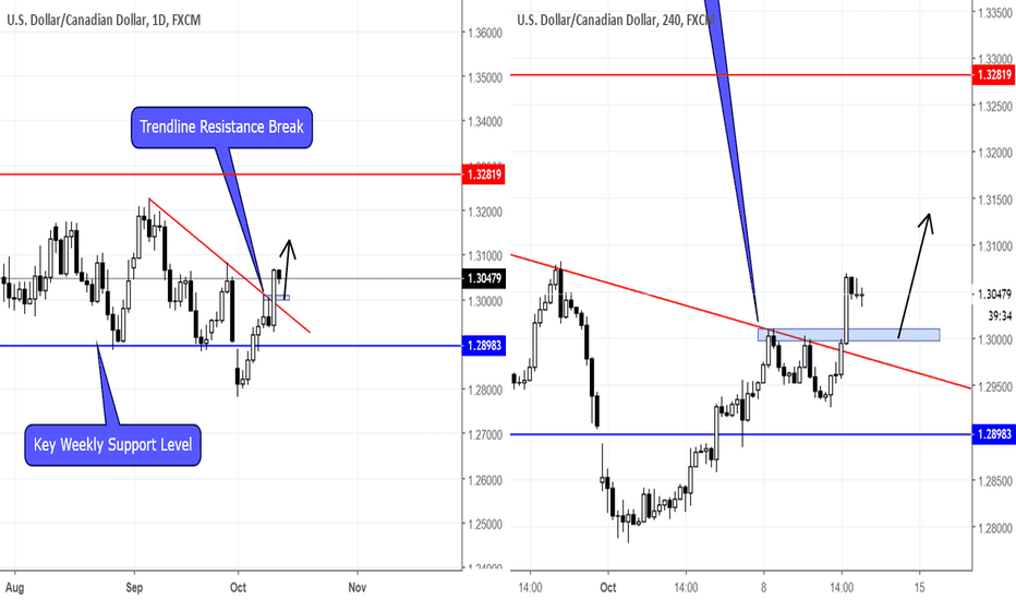 USDCAD: USDCAD BREAKOUT