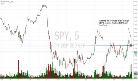 SPY: SPY downside for a day trade.