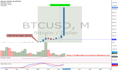 BTCUSD: Valuation of 7842.26% in 2013