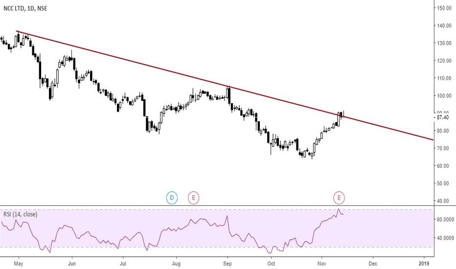 NCC: ncc- trendline