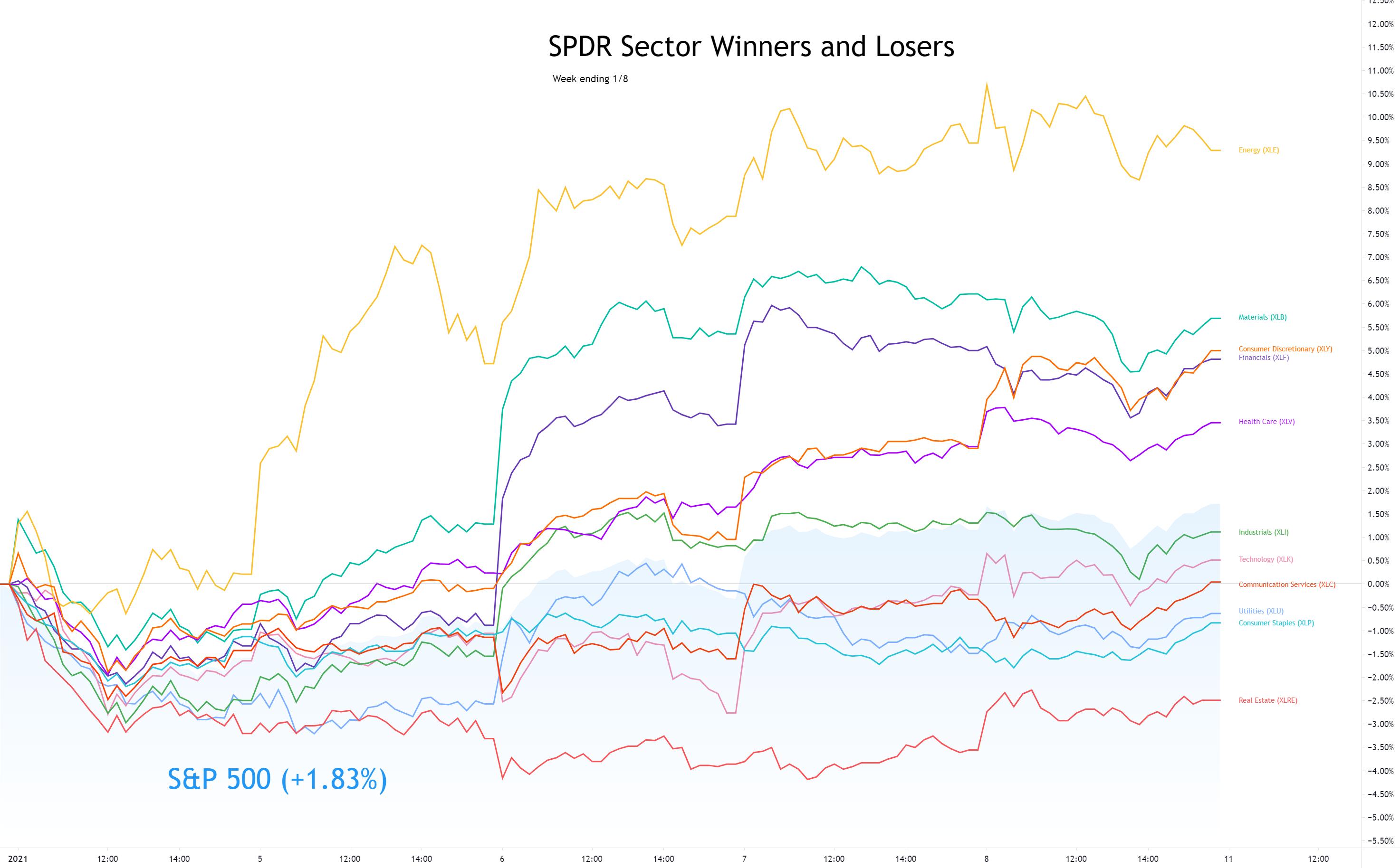 Sector Winners and Losers week ending 1/8