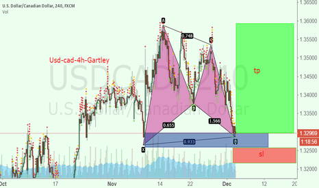USDCAD: Buy Usd-cad