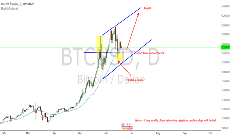 BTCUSD: BTC buy after rejection